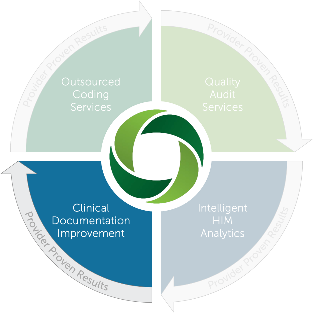 New OvationRCS Services Wheel - vCDI_Highlight