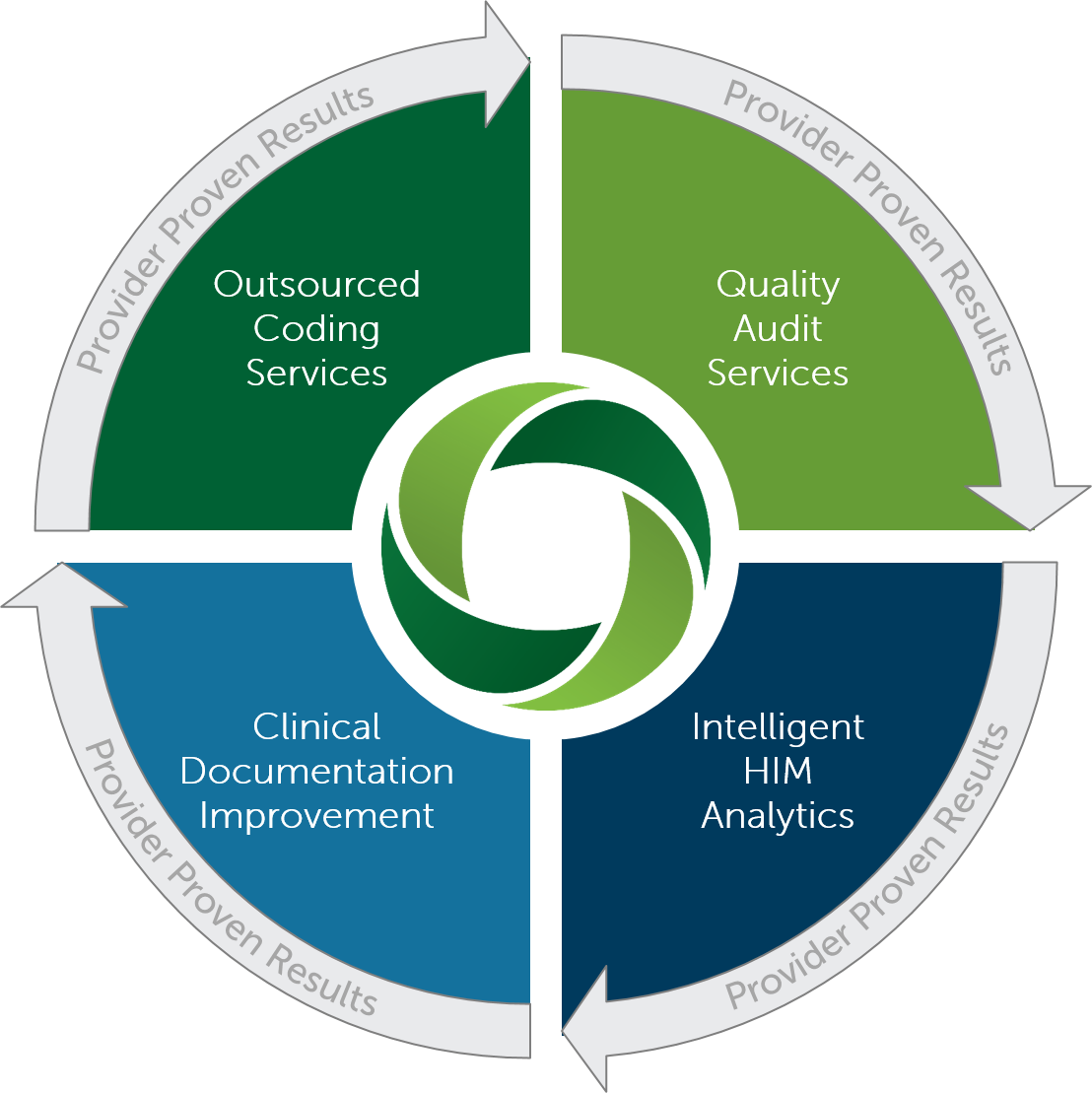 OvationRCS_ServicesWheel (Updated 5.15.2017)